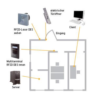 Bild grafische Übersicht Zutrittskontrolle